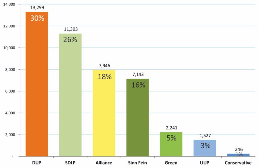 Belfast S chart