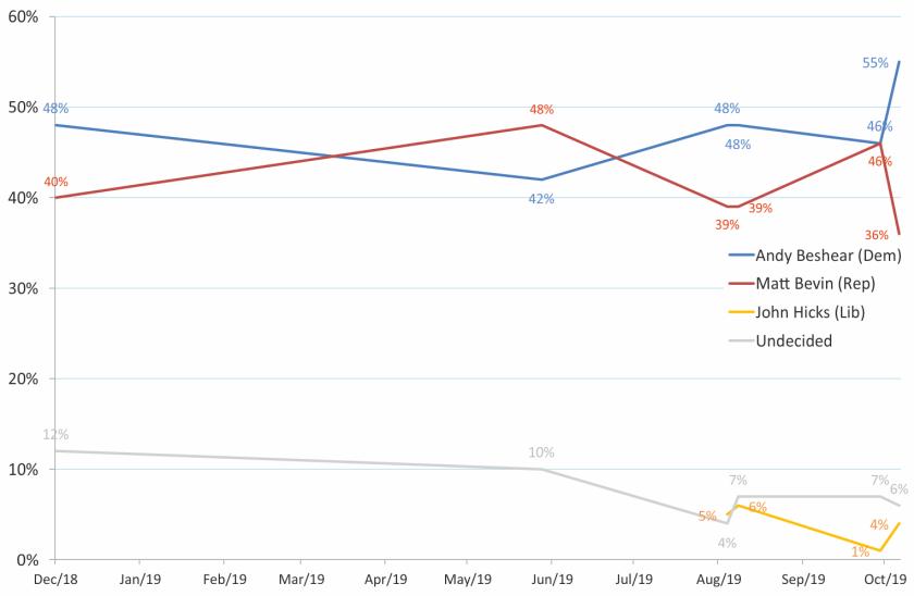 KY19-polls
